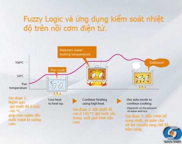 Fuzzy Logic là gì?